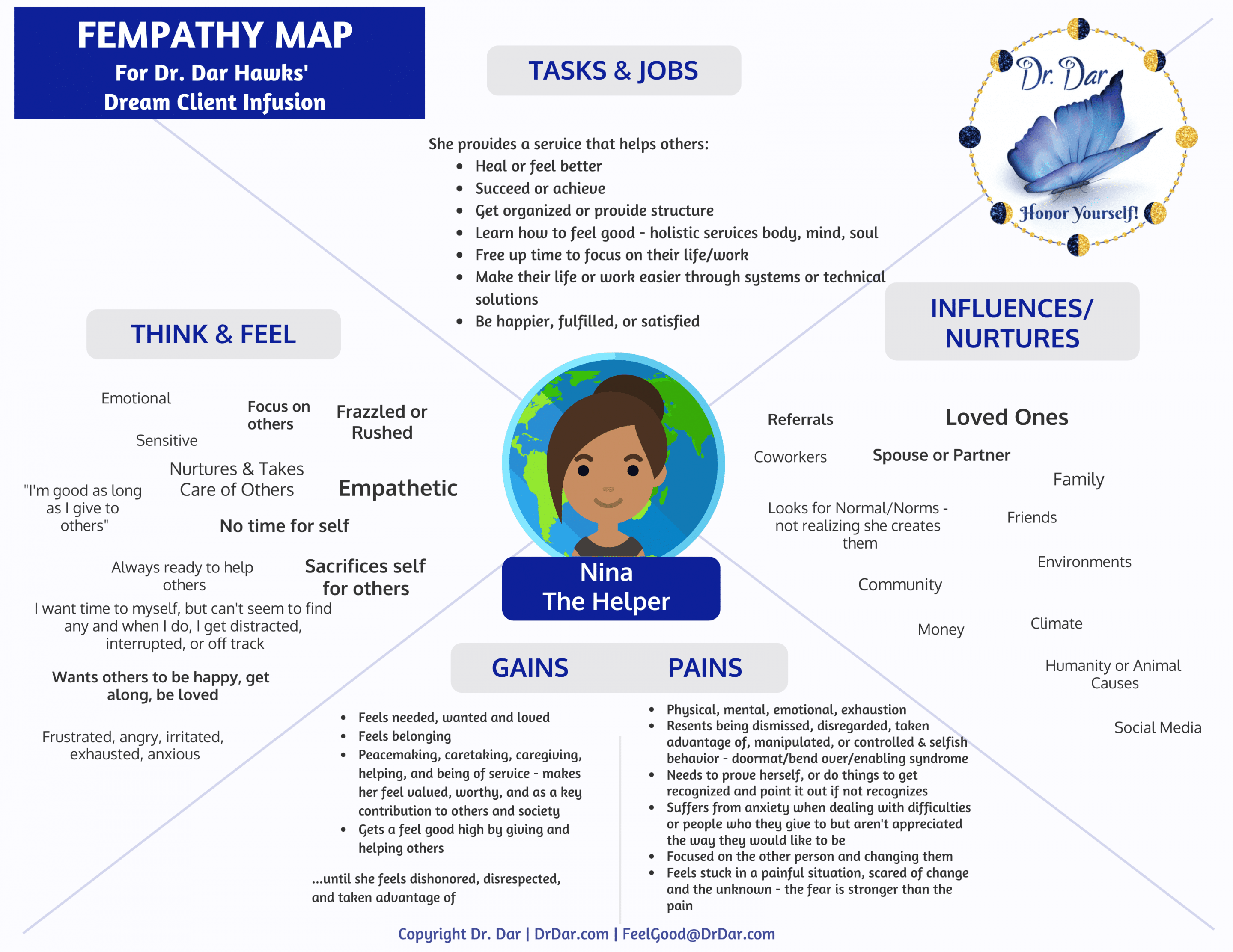 FEMPATHY MAP HD Page 1 - Aligned Dream Client for Dr. Dar Hawks